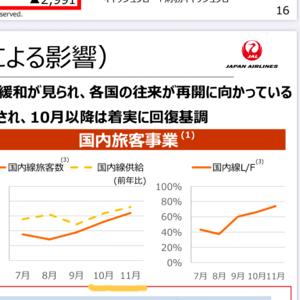 9201 - 日本航空(株) 実際、国際線なんてまったく機能してないが、GO TOと経営の効率化でかなり回復。   財務状況・キャ