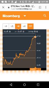1514 - 住石ホールディングス(株) ワンボの親会社の株価貼っておきますね