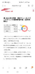 6067 - インパクトホールディングス(株) 1qも前年比売上55%増、営利149%増  5月まではめちゃくちゃ業績良い  6月は緊急事態宣言あけ