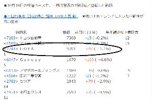 7741 - HOYA(株) 目指せ10.000円