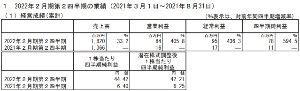 3384 - (株)アークコア 以上の結果、当第2四半期累計期間の経営成績は売上高1,820百万円(前年同期比33.2%増)、営業利