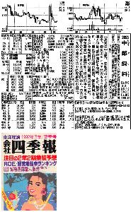 2053 - 中部飼料(株) バブル期の四季報(1992年) 載せておきます。(添付画像参照)。 昔、日和産ファンだったから久々に