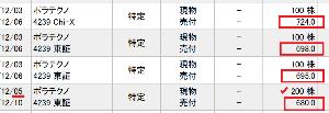 4239 - (株)ポラテクノ          ■12/3 に 楽天証券でも 680円~724円で売却   しまった!!    こ