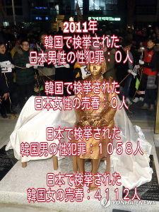 性犯罪 性犯罪事件の派生件数の日本・韓国。 韓国は日本の半分の人口であり、韓国外での韓国人の犯罪はカウントイ