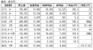 3591 - (株)ワコールホールディングス 9月期末の配当取りwelcomeです😀 四季報の業績予想も視界良好です。