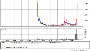 3810 - サイバーステップ(株) 15年前も、、、7000円付けて~ 400円まで落ちた。。2度目w チャート