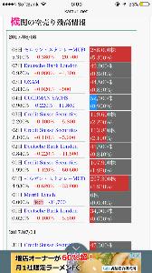 3810 - サイバーステップ(株) 昨日もモルガン増やしてるぶぁい。 立ち向かうぶぁい(`・ω・´) なんてこと