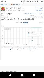 3810 - サイバーステップ(株) トレバ(タイ) Google Play 売上ランキング 総合 84位 エンタメ 3位  タイ語に対応