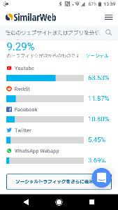 3810 - サイバーステップ(株) 2019年5月のソーシャルメディアからトレバへのアクセス比率。  現在、ツイッターやインスタで動画広