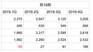 3810 - サイバーステップ(株) さりげなく3四半期増収増益。 連続増益も狙い始めてると思いたい。