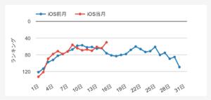 3810 - サイバーステップ(株) 前月と比べると明らかに違いますね