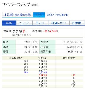 3810 - サイバーステップ(株) 夜間PTS 99円高の2279円で高値引け。 明日も上かー。