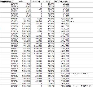 3810 - サイバーステップ(株) この保有数の推移を見て、どう解釈するかは人それぞれだけど、私は今後どうするか決めました。皆さんも参考