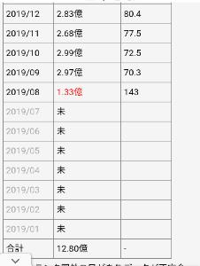 3810 - サイバーステップ(株) あかん、去年と比べてめちゃくちゃ落ちてる。これはもうだめかもわからんね。
