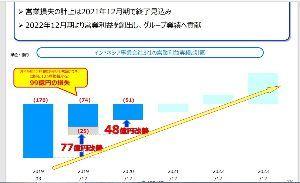 8508 - Jトラスト(株) 今期黒字化予想キタ――(゚∀゚)――!!  問題だったインドネシアの巨額損失が解消。