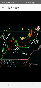 7078 - INCLUSIVE(株) 【インクルの日足ベースでのチャート分析】 ◆その2◆  目先の天井圏でのダイヤモンド・フォーメーショ