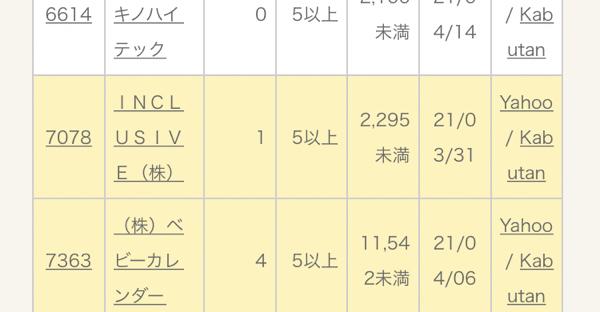 7078 - INCLUSIVE(株) 今日クリアなら2日目
