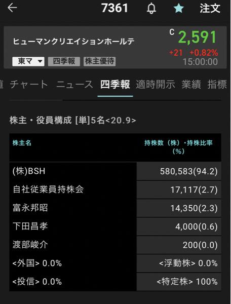 7078 - INCLUSIVE(株) こんばんわ(๑˃̵ᴗ˂̵)  昨日から公言通り7361 ヒューマンクリエーションHDに参加してます