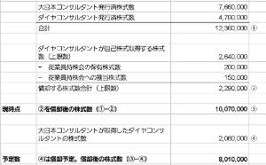 7377 - DNホールディングス(株) 今の株式数の表示は1000万株ですが、このあと大日本コンサルタントの保有する200万株が償却されれば