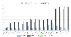 7707 - プレシジョン・システム・サイエンス(株) 検査数、高齢者施設や病院のスクリーニング検査等、増えていますね  ほんの一例ですが・・・  京都市で
