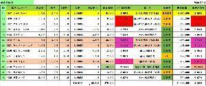 3197 - (株)すかいらーくホールディングス 収穫の初冬で色々9月権利の優待が届いてるが、飲食優待は格別です。  そろそろ日経に置いてけぼりの飲食