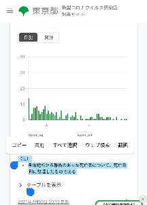 3197 - (株)すかいらーくホールディングス とりあえず添付しておきました  これは、東京都としての 数字だと理解しています  捏造だという理論な