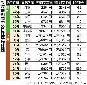 3197 - (株)すかいらーくホールディングス 岸田ショックとはいえ、衆院選で株価上昇16連勝の経験則は通用するか、円安も進行しており、悪いインフレ