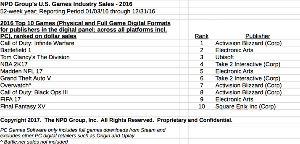 9684 - (株)スクウェア・エニックス・ホールディングス 15がシリーズ過去最高に売れてるって結果が出たわけだけど、アホの目は覚めないんだろうね。 ひと月の売