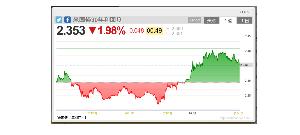 6613 - (株)QDレーザ 米30年債利回りはもっと良い形してる。  これはなかなか上がりづらいだろ。