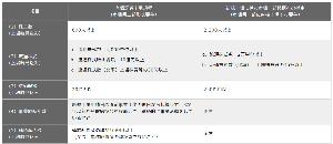 3422 - (株)丸順 実は今回の四季報で重要な項目をひとつ見落としていました。  その前に相川伸夫氏のレポートはあとがきを