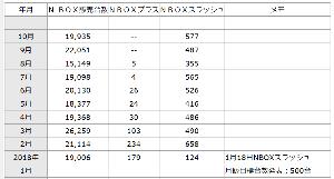 3422 - (株)丸順 四季報に「国内軽車種好調」とありますが、勿論ホンダのN-BOXのことです。  それではN-BOXがど