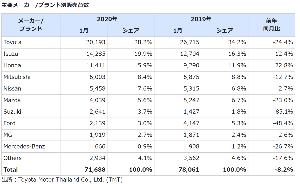 3422 - (株)丸順 タイでの20年1月自動車国内販売台数は全体で前年同月比8.2%ダウンとなるなか、ホンダは前年同月比2