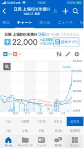1487 - 上場インデックスファンド米国債券(H有) 今日も良いチャート。