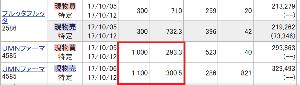 2586 - (株)フルッタフルッタ       昨日の夜間取引で、710円で300株買った者です。        売ってくれてありがとう