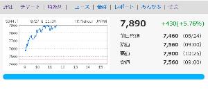 5344 - (株)MARUWA Yahooがチャートの天井を7,900円にしているから、10:25以降7,900円の壁を破れなかった