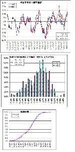 5344 - (株)MARUWA 99年のdot.comバブル以来、3シグマσのブラックスワンが来たような確率のセクター見