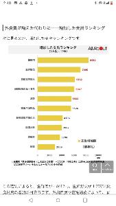 3187 - (株)サンワカンパニー 米国では空前の投資ブームで富裕層は株価上昇が続き、儲けたお金でリフォームする人が多い。 日本は外食す