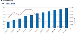 3187 - (株)サンワカンパニー  日本の企業で最も増収増益で株価を上げ続けてきたのはユニクロだろう。また、ソフトバンクは電話事業を始