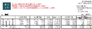 4249 - 森六ホールディングス(株) 想定為替レート110円のままだね… これはしばらくは株価厳しそう