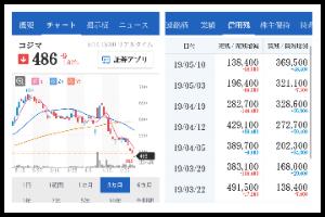 7513 - (株)コジマ 買い残が増え、売り残が減りの中、 右下がりチャート??