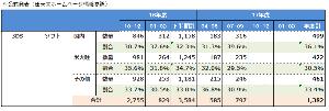 6875 - (株)メガチップス 去年の3DSのソフト(ゲームカードカートリッジ)の販売本数実績を考慮する必要があるので、任天堂の株価
