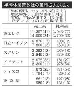 7729 - (株)東京精密 本日の日経朝刊に東京精密が掲載されていましたね。 半導体製造装置各社と比べると、東京精密経営者の経営