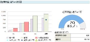 5283 - (株)高見澤 5/13 高見澤(5283)3Q決算発表。 進捗率高く上方修正含み。 純利益に至っては2Qで通期予想