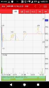 6625 - JALCOホールディングス(株) 非常に緩やかに需給改善