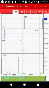 6625 - JALCOホールディングス(株) 額面より3円安く買える定期預金