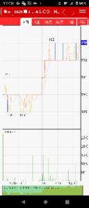 6625 - JALCOホールディングス(株) 8年間の機会損失を穴埋めするには最低でも上場来高値420円突破してくれないと困る