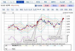 5384 - (株)フジミインコーポレーテッド かなり強くなってきた。 株価がボリンジャーバンドの+2σ線付近まで騰がってきた。 ボリン