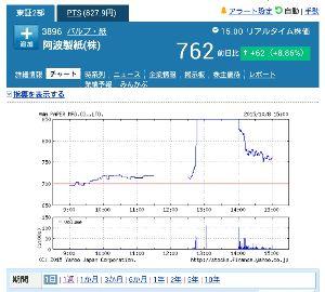 3896 - 阿波製紙(株) こんなチャートで買いたくなる人いるのかい?