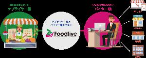 2692 - 伊藤忠食品(株) 食品卸売業のメルカリか?