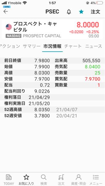 PSEC - プロスペクト・キャピタル 21年3/31=3月の最終営業日の終値は7.67でした。  2月末の終値は7.29=2月末に比べて、